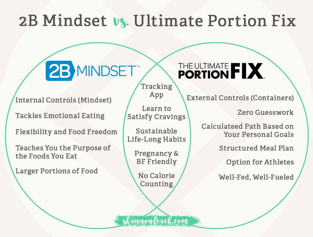 2B Mindset vs. Ultimate Portion Fix Comparison Chart